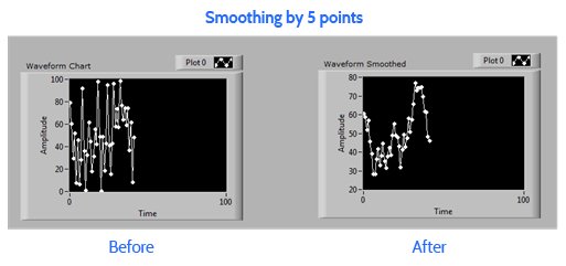 Averaging points produces a cleaner plot.